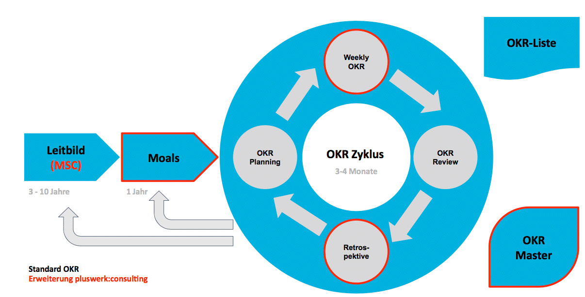 OKR-Zyklus (Objectives and Key Results)